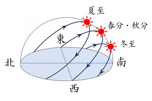 夏至-太陽黄経